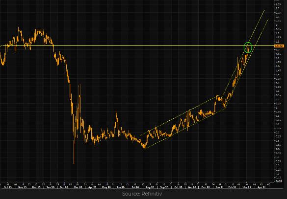 10-Year Treasury Bond Yield Chart