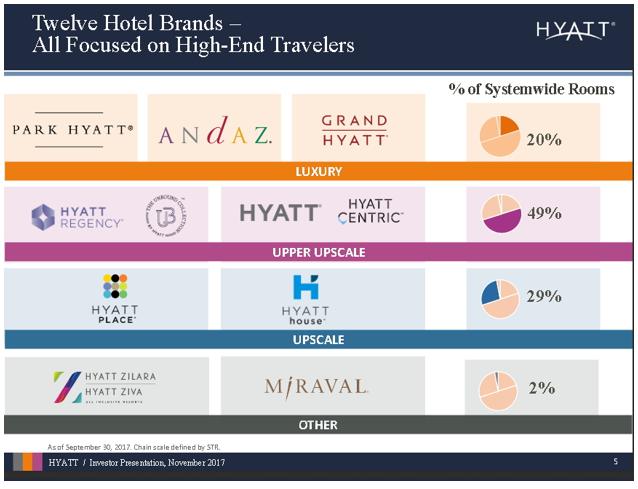 Hyatt Brands