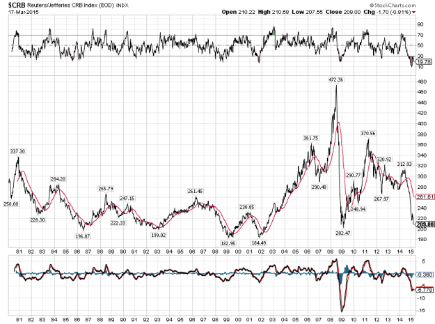 Crb index points to major bottom in commodities silver best play