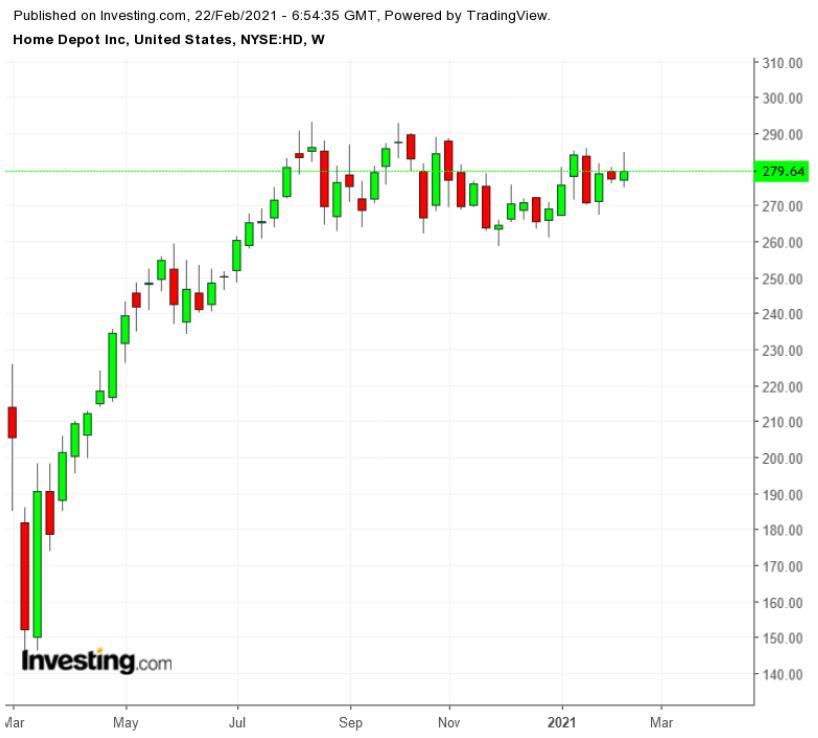 HD周线图来自英为财情Investing.com