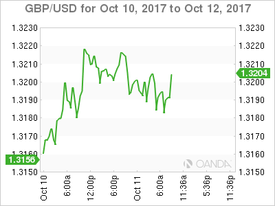 GBP/USD Chart: October 10-12