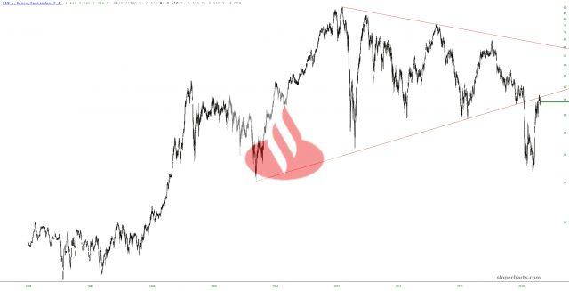 Banco Santander Chart.