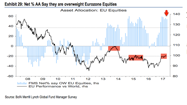 Asset Allocation: EU Equities