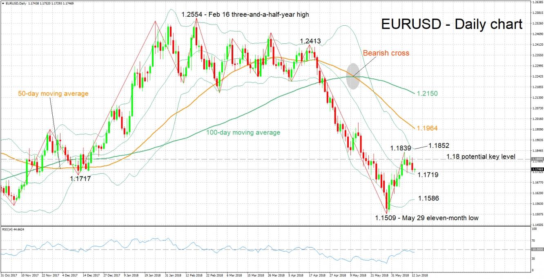 EUR/USD Daily Chart - Jun 13