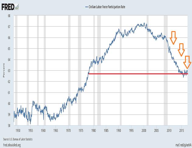 Civllian Labor Force Parricipation Rate
