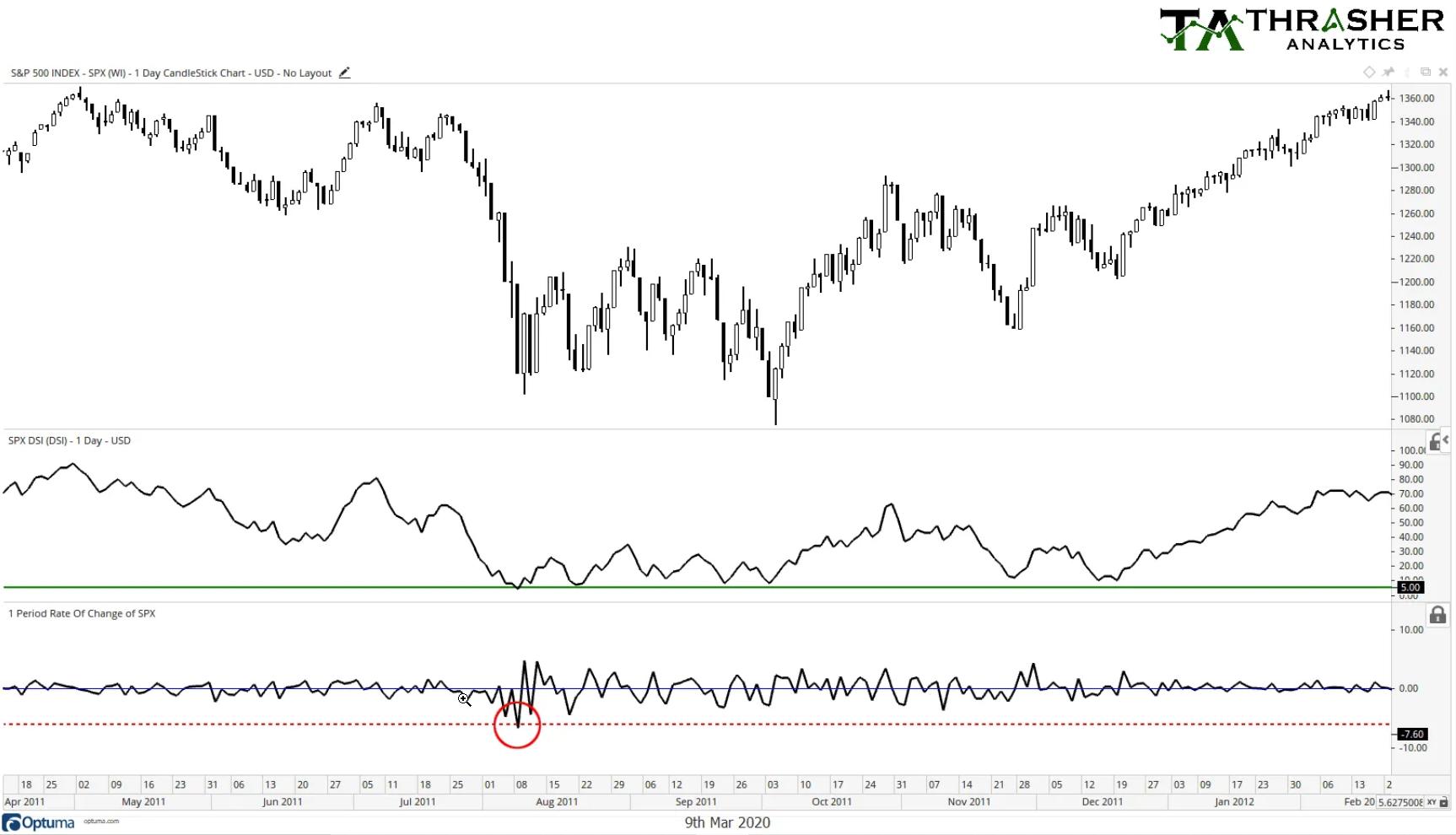 S&P 500: 2011