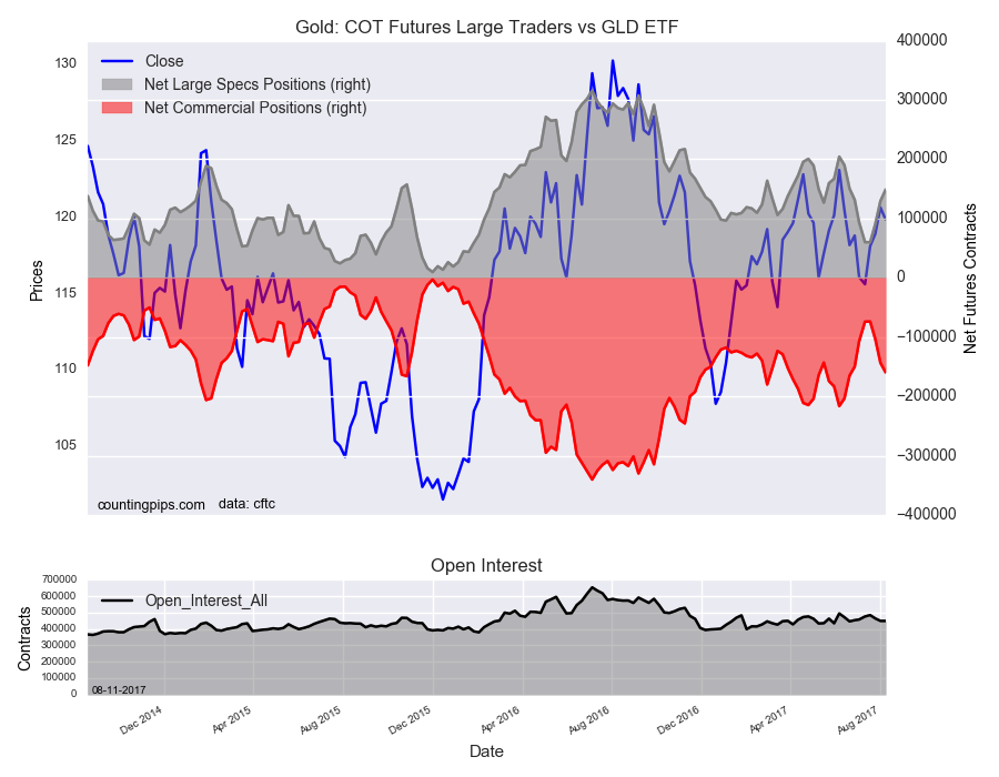 Gold COT Futures Large Trader Vs GLD ETF