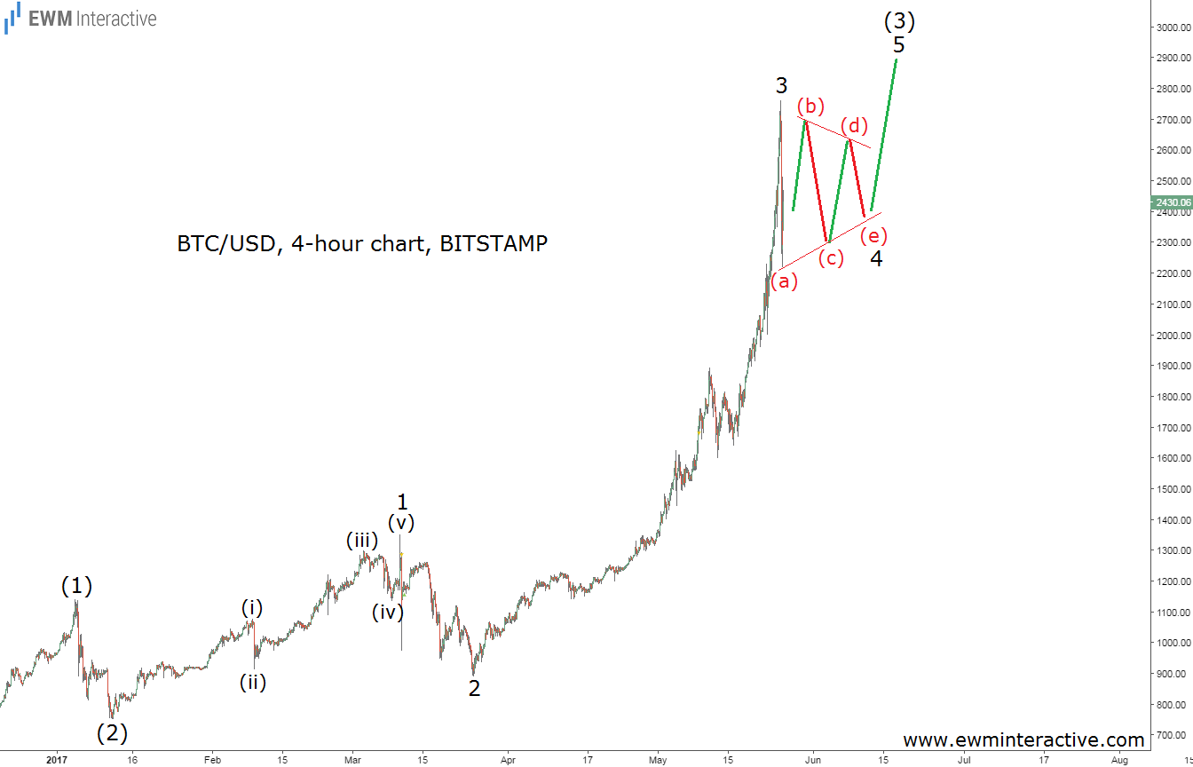 Bitcoins Crash And Its Elliott Wave Meaning