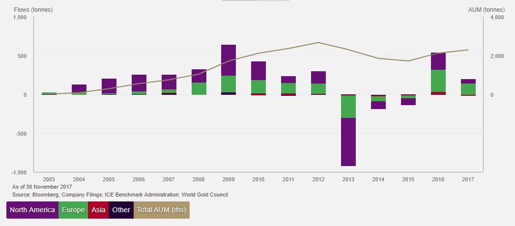 Gold-Backed ETF Holdings