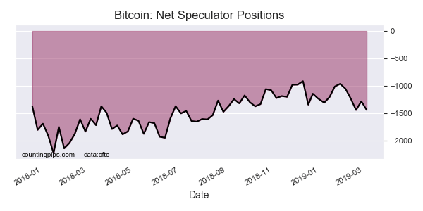Bitcoin Net Commercial Positions