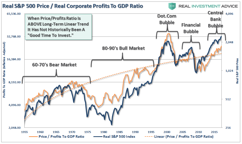 Real S&P 500 Price