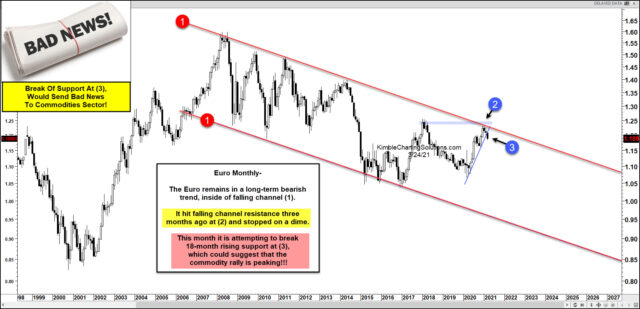 Long-Term Euro Monthly Chart.
