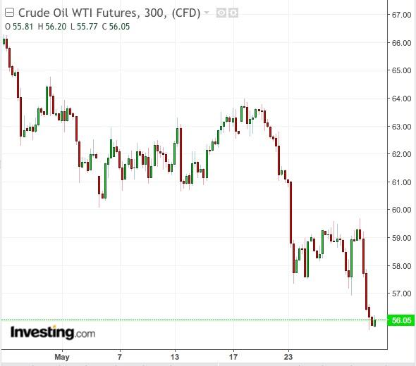 WTI 300-Min Chart - Powered by TradingView
