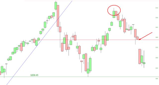 S&P 500 Cash Index Chart.