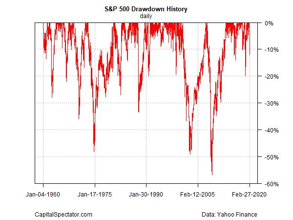 S&P 500 Drawdown History