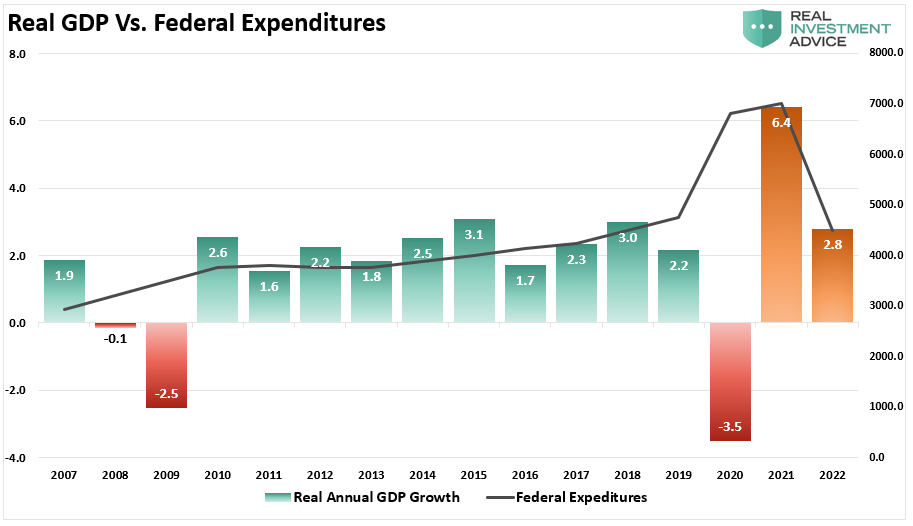 Real GDP Vs Federal Expenditure