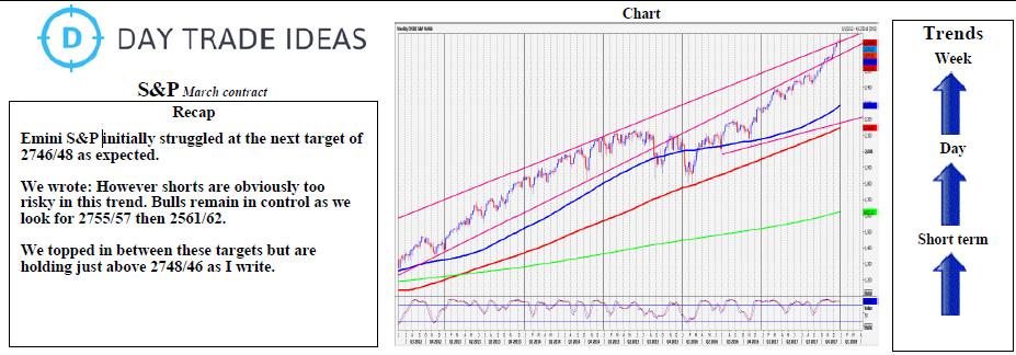 Emini S&P Weekly Chart