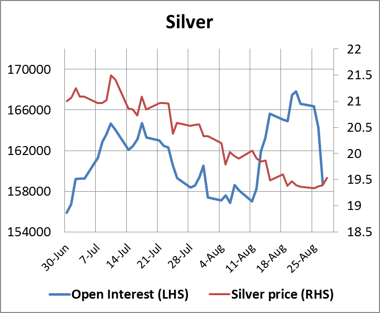 Silver Open Interest