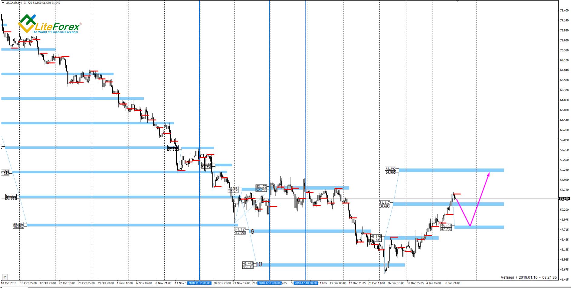 US Crude, 4 Hour Chart