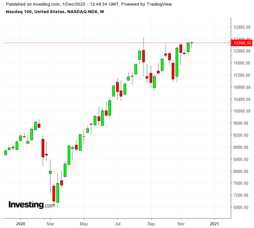 NASDAQ 100 Weekly TTM