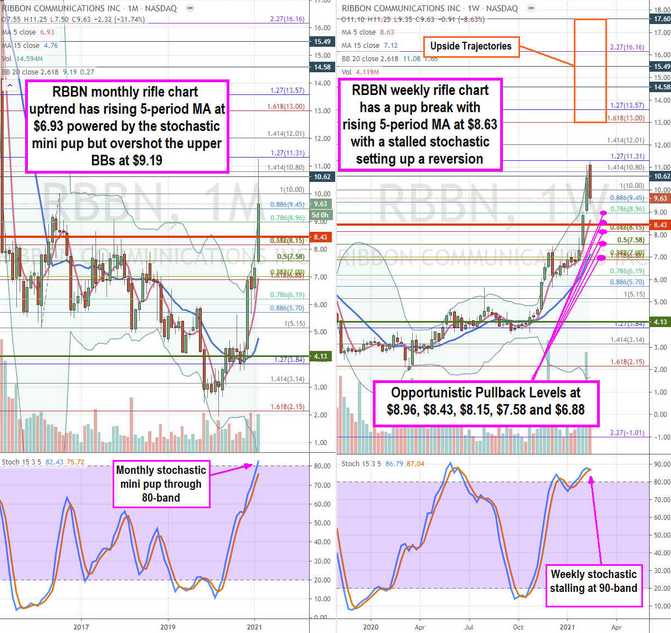 Ribbon Comm. Inc Stock Chart