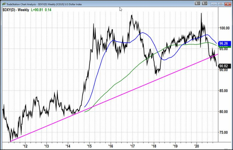 DXY Weekly Chart