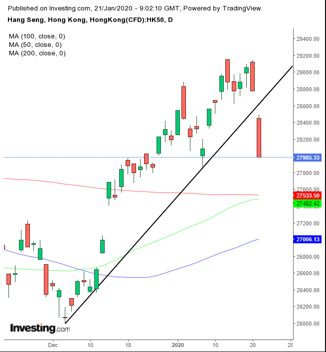 , Opening Bell: U.S. Futures, Global Stocks Dive On Asia Virus, Hong Kong Woes, Nice Bitcoins