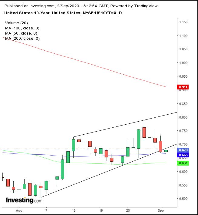 US Treasury Chart