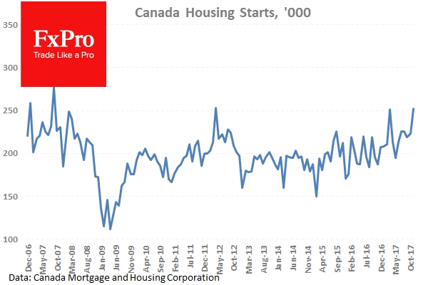 Canadian Housing Starts