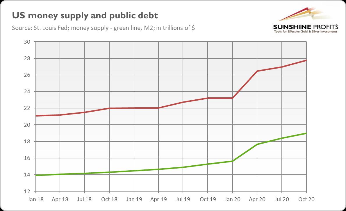 US Money Supply And Public Debt.