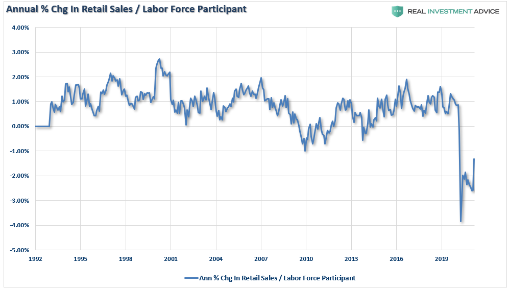 Annual % Change In Retail Sales/Labor Force Participation