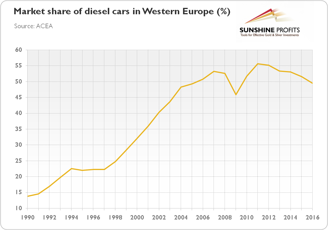 Market Share Of Diesel Cars In Western Europe