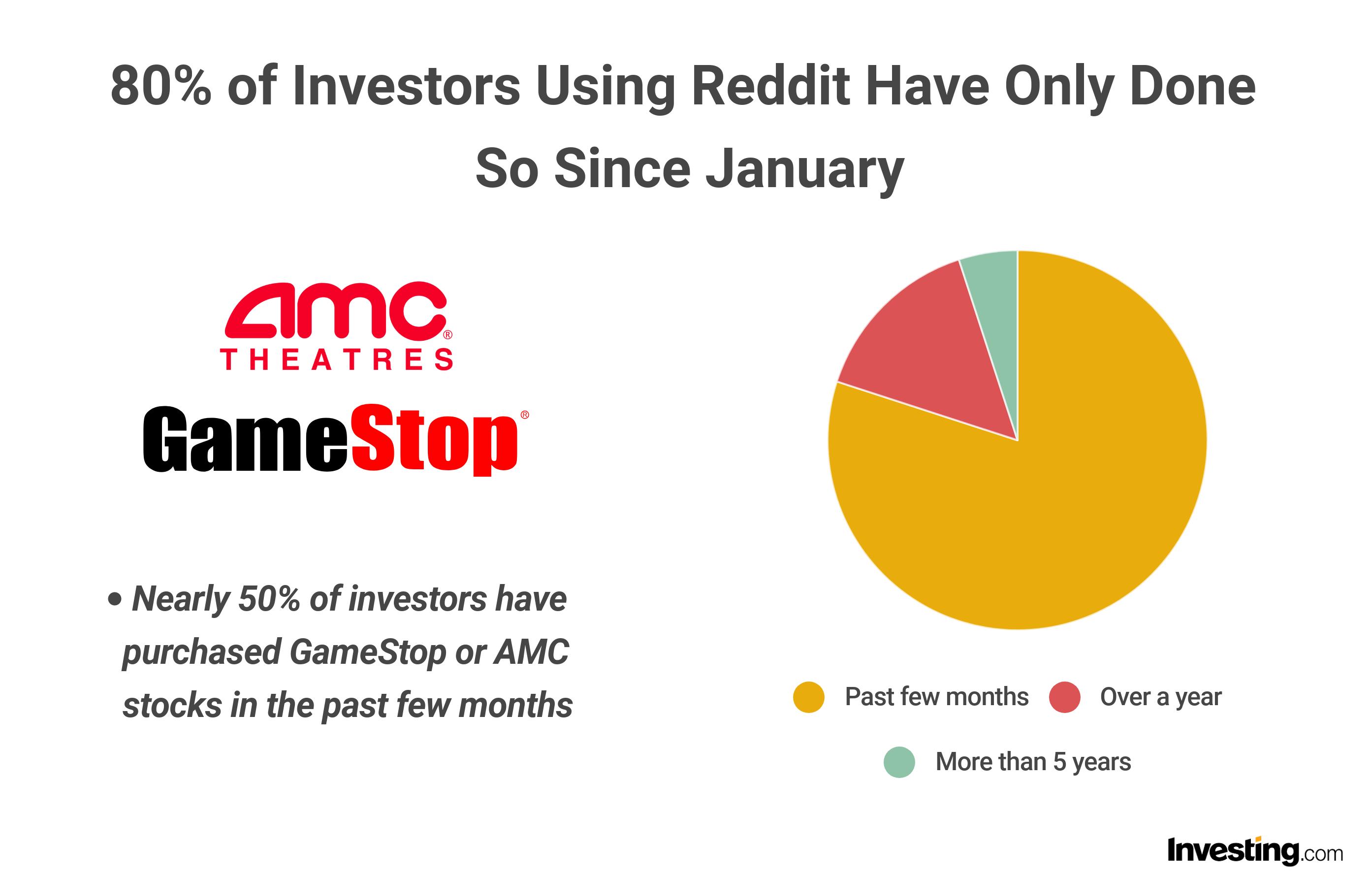 Reddit investing