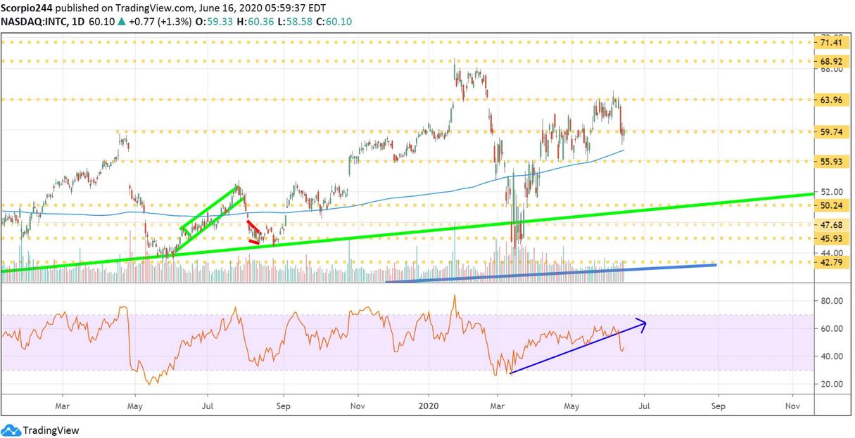 Intel Corp Daily Chart