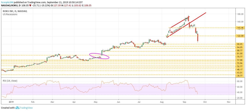 Roku Inc Chart