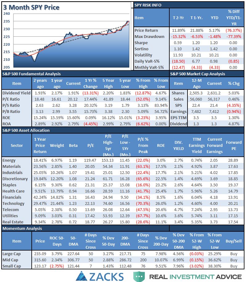 3 Month SPY and SPX Fundamentals