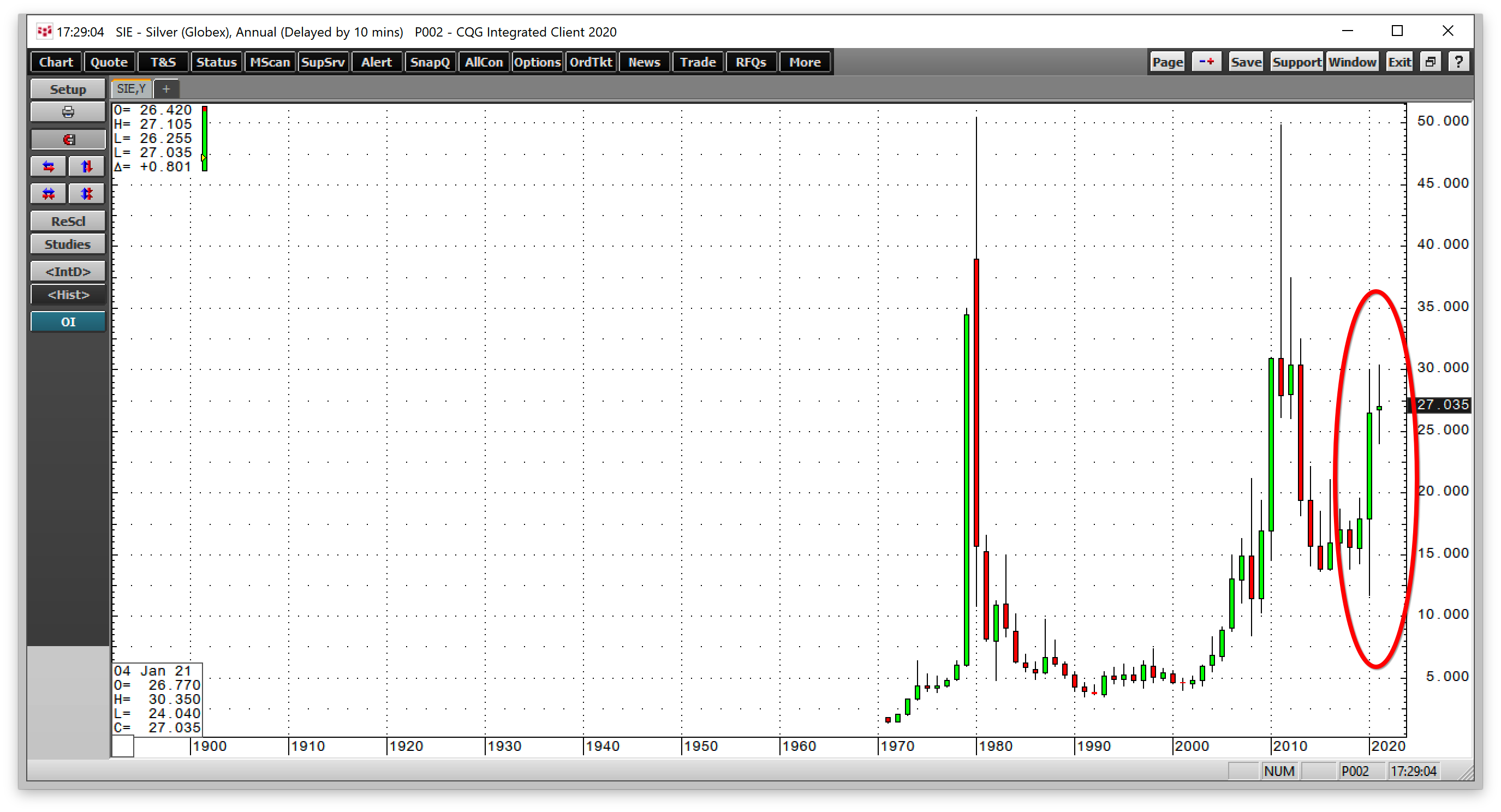 Silver Yearly Chart