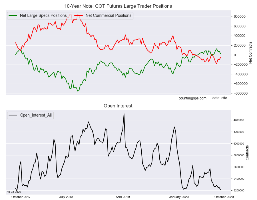 10 Yr Note COT Futures Large Trader Positions