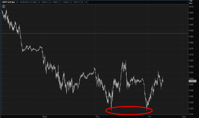 Russell 2000 Futures Chart.