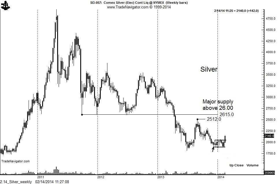 Silver: Weekly
