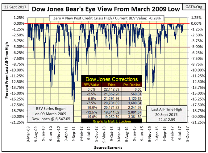 Dow Jones Bear's Eye View From March 2009 Low