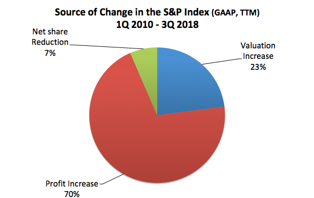 Source of Change in SPX 2010-2018