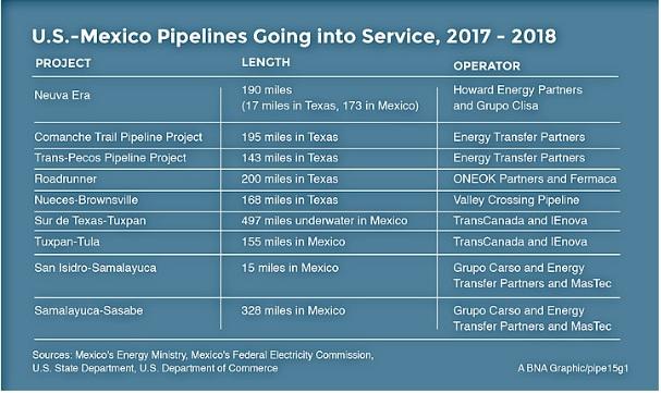 Spectra Transcanada To Build  B Natural Gas Pipeline Into Mexico
