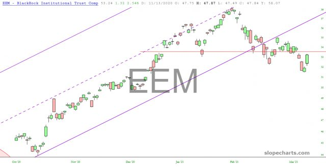 EEM Daily Chart