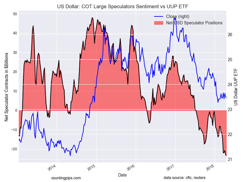 US Dollar COT Large Speculators Sentiment Vs UUP ETF