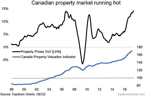 Canadian Propery Market Running Hot