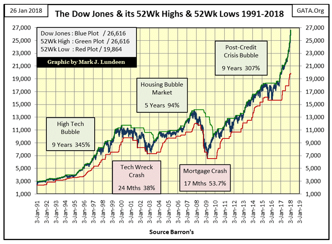 The Dow Jones & Its 52Wk High & 52Wk Lows 1991-2018