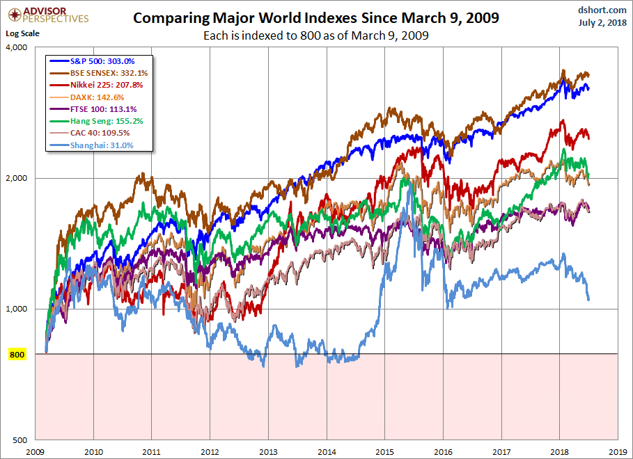Global Stocks Since 2009