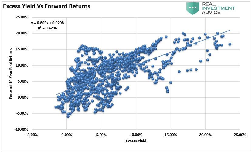 Excess Yield Vs Forward Returns