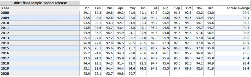 BLS NFP Third Response Table